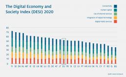 Grafik zum Index der Digitalen Wirtschaft und Gesellschaft des Jahres 2020