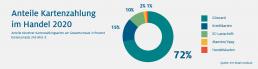 HDE Grafik zu den Anteilen Kartenzahlungen im Handel 2020. 72 Prozent Girocard, 15 Prozent Kreditkarten, 10 Prozent EC Lastschrift, 2 Prozent Maestro/ VPay, 1 Prozent Handelskarten.