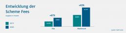 HDE Grafik zu der Entwicklung der Scheme Fees in den Jahren 2015 und 2020. Visa verzeichnet ein plus von 67 Prozent, Mastercard ein Plus von 6 Prozent.