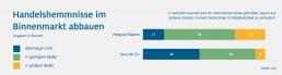 HDE Grafik zu Handelshemmnisse im Binnenmarkt abbauen in den Visegrad Staaten und im Rest der EU.