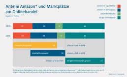 Grafiken zu den Anteilen Amazon und anderen Marktplätzen am Onlinehandel