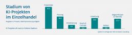 HDE Grafik zu den Stadien von KI Projekten im Einzelhandel.