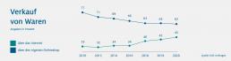 HDE Grafik zum Verkauf von Waren zwischen 2010 - 2020 über das Internet und den über den eigenen Online - Shop.