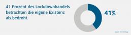 HDE Grafik zur bedrohten Existenz während des Lockdownhandels. 41 Prozent der Händler betrachten die eigene Existenz als bedroht.