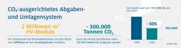HDE Grafik zu CO2 ausgerichtetes Abgaben- und Umlagensystem. Der Handel spart seit 1990 50 Prozent Co2 ein.