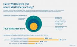 HDE Grafik zu Fairem Wettbewerb mit neuer Marktüberwachung. Umsatzanteil ausländischer Onlineanbieter. Onlineanbieter Ausland 9,7 Prozent insgesamt 72,8 Millarden Euro.