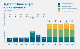 HDE Grafik zur räumlichen Auswirkung vom Online-Handel. Es werden der sporadische Leerstand, der Umbruch Leerstand, der Leerstand (induzierter Leerstand) und der struktureller Leerstand der Jahre 2014 - 2025 grafisch dargestellt.